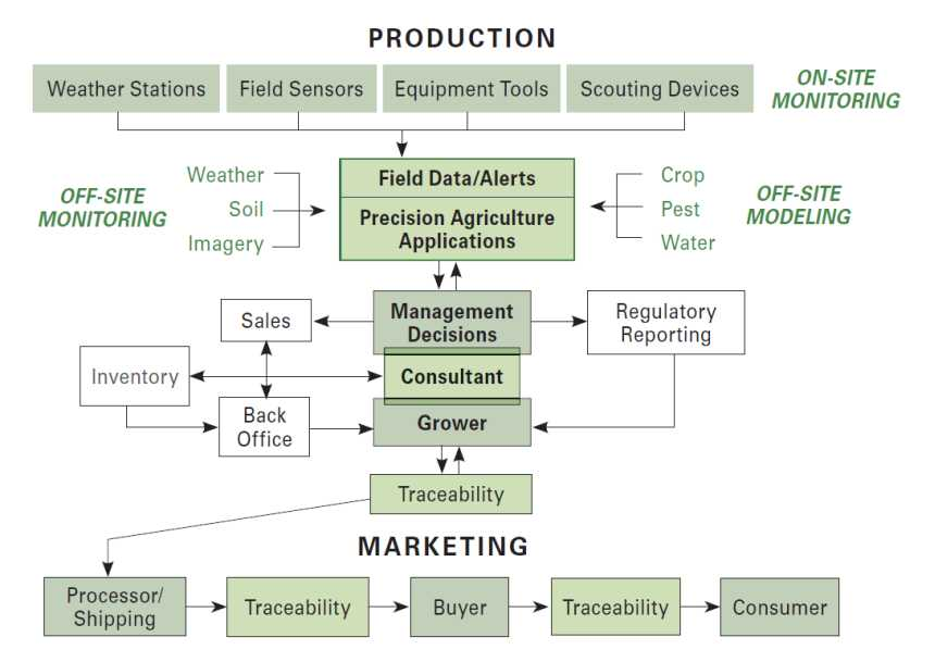 A Framework For Managing Information In Precision Ag