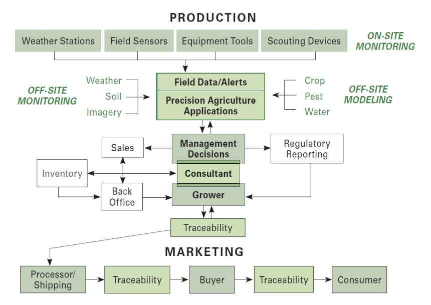 187 Agriculture Production Flow Diagram