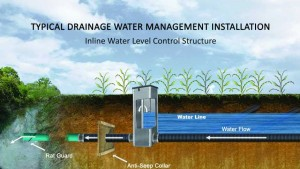 Typical Drainage Water Management Installation
