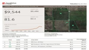 Granular's Ambitious AcreValue Platform Combines Real Estate, Agronomic Data