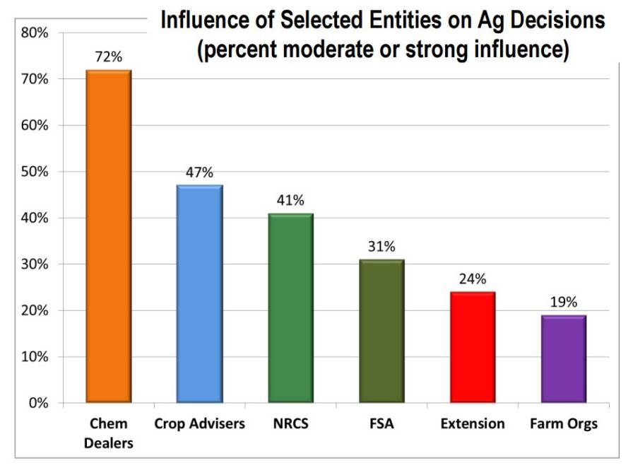 Ag Decisions Influence Chart
