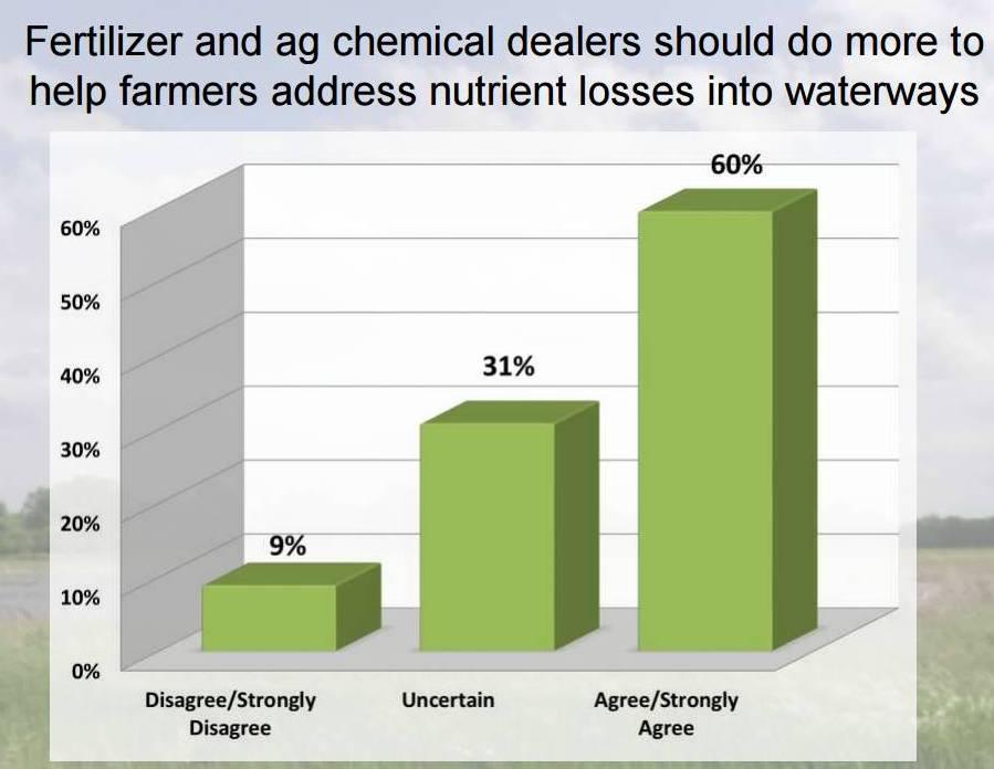 Fertilizer and ag chemical dealer chart
