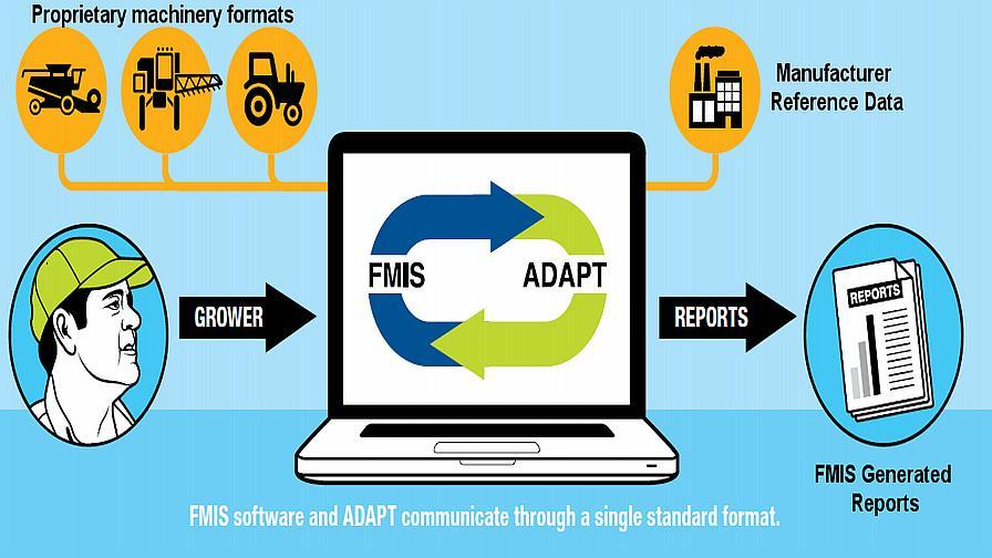 AgGateway: We Encourage Equipment Manufacturers to Adopt ADAPT