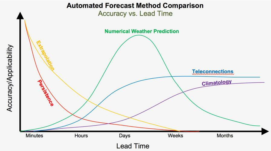 Automated-Forecast-Method-Comparison-Graph