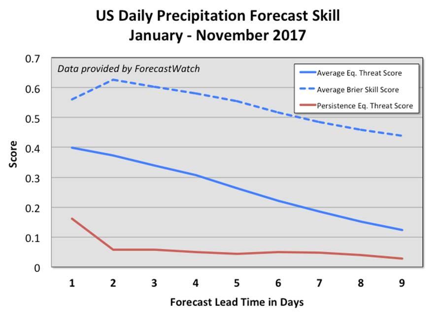 US-Daily-Precipitation-Forecast-Skill