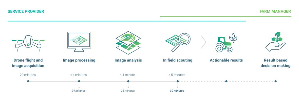 Enhance Your Agriculture Workflow in Less Than 30 Minutes