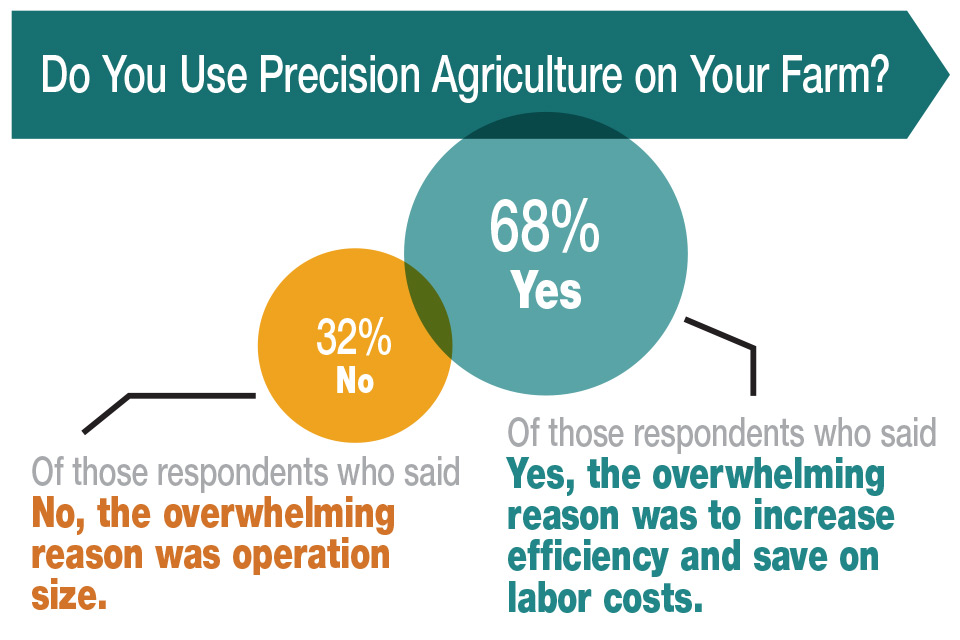 Growers Share Their View of the Future of Precision Agriculture