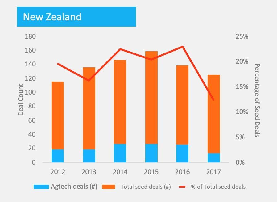 Unleashing Agrifood Tech Potential Around the Globe: Spotlight on New Zealand