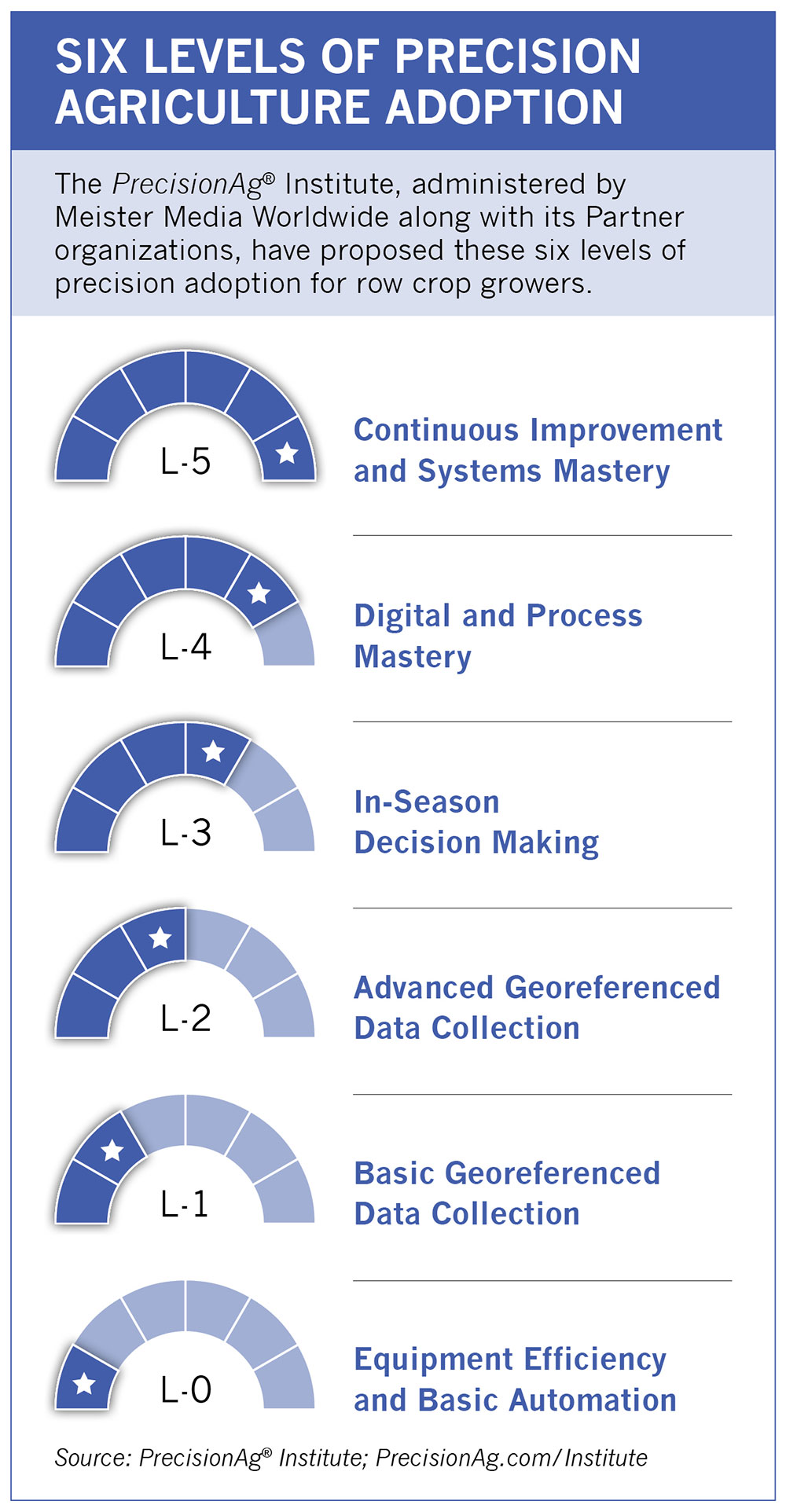 Six Levels of Precision Agriculture Adoption